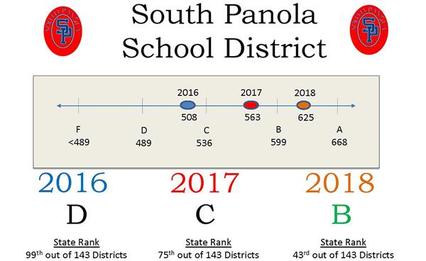 "SPSD obtains ""B"" rating in latest accountability rankings"